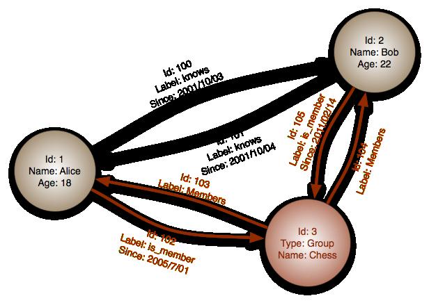 graphdatabase_propertygraph